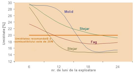Grafic Cazane Vigas