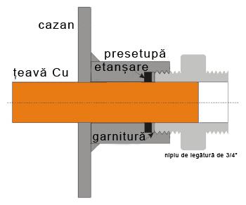 Schema de etanșare a țevii de Cu printr-un niplu la corpul cazanului
